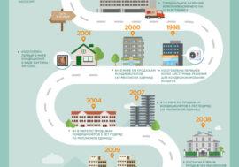 История развития систем отопления, вентиляции и кондиционирования LG